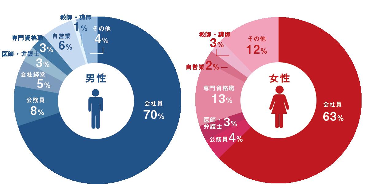 お見合い率・交際率・成婚率